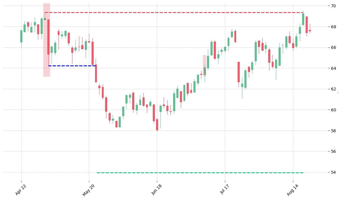 The stock LW printed a bearish Separating Lines on 2019-05-01. It confirmed on 2019-05-22 (meaning price closed below entry level). It retested the trade entry level on 2019-07-09. Then it failed to reach the 2:1 R/R target and got stopped on 2019-08-19.
