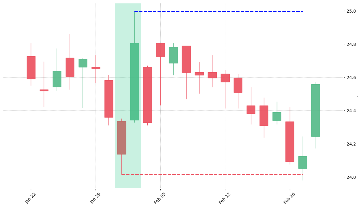 The stock TFC printed a bullish Separating Lines on 2013-01-31. Unfortunately it invalidated on 2013-02-21 before the trade could trigger (it triggered the stop before entering).