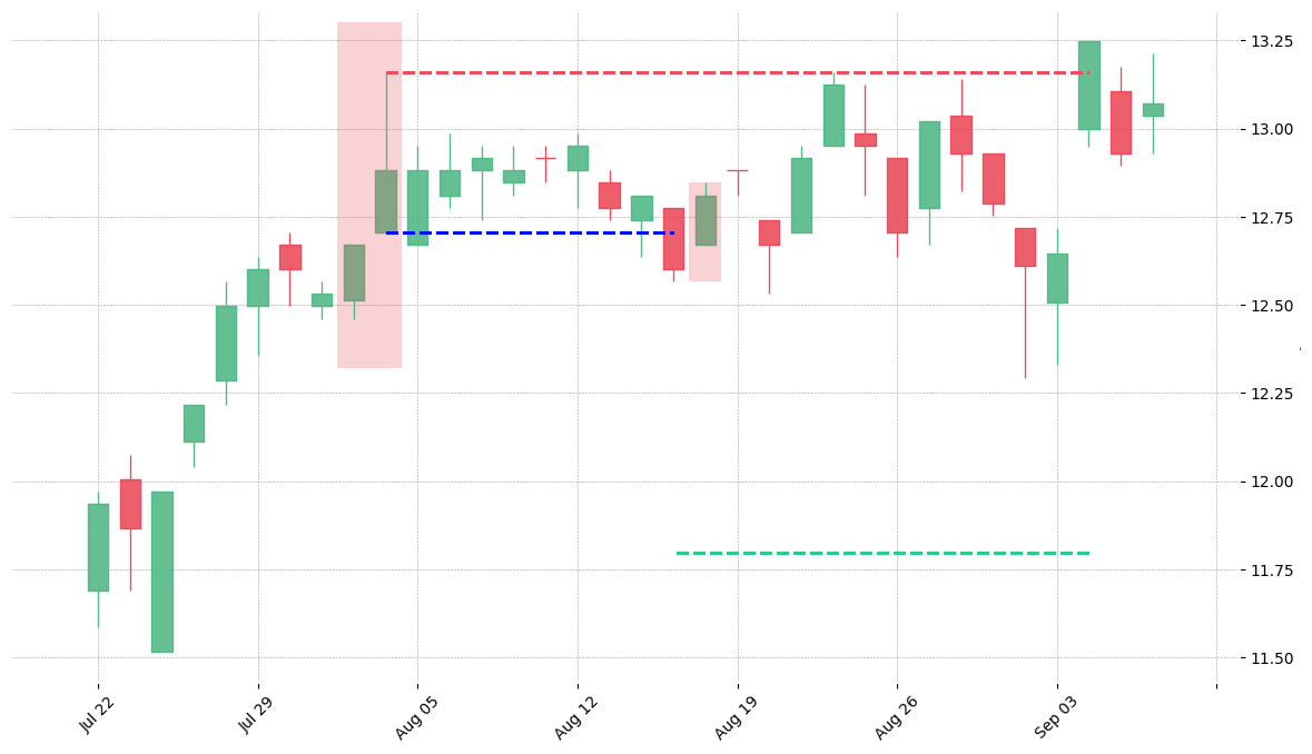 The stock ALL printed a bearish Shooting Star on 1996-08-01. It confirmed on 1996-08-15 (meaning price closed below entry level). It retested the trade entry level on 1996-08-16. Then it failed to reach the 2:1 R/R target and got stopped on 1996-09-04.