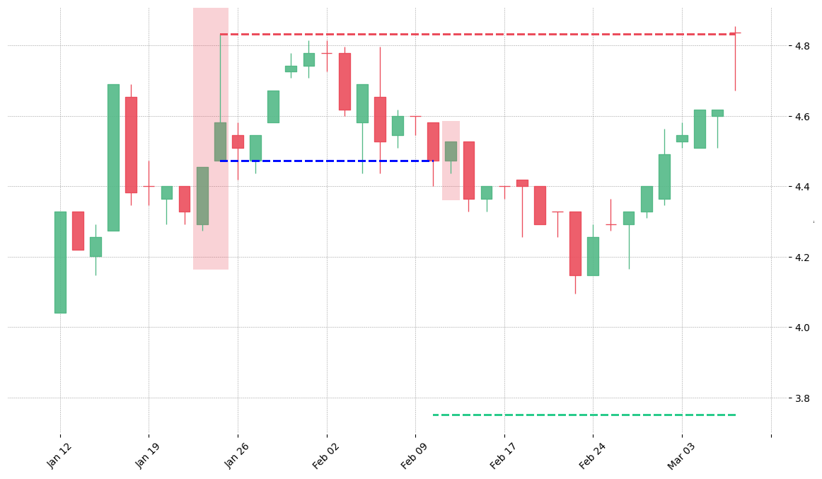 The stock SWK printed a bearish Shooting Star on 1987-01-22. It confirmed on 1987-02-10 (meaning price closed below entry level). It retested the trade entry level on 1987-02-11. Then it failed to reach the 2:1 R/R target and got stopped on 1987-03-06.