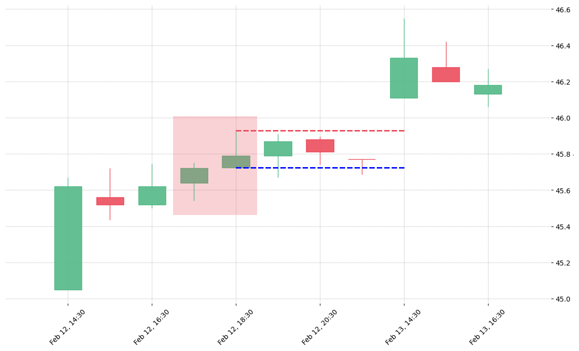 The stock FLS printed a bearish Shooting Star on 2019-02-12 17:30:00. Unfortunately it invalidated on 2019-02-13 14:30:00 before the trade could trigger (it triggered the stop before entering).
