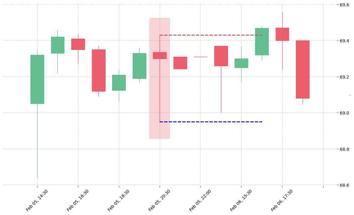 The stock ES printed a bearish Spinning Top on 2019-02-05 20:30:00. Unfortunately it invalidated on 2019-02-06 16:30:00 before the trade could trigger (it triggered the stop before entering).
