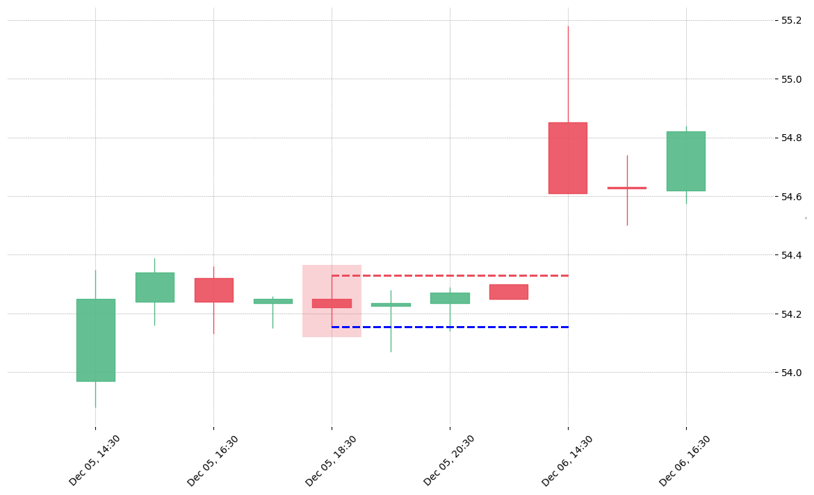 The stock NCLH printed a bearish Spinning Top on 2019-12-05 18:30:00. Unfortunately it invalidated on 2019-12-06 14:30:00 before the trade could trigger (it triggered the stop before entering).