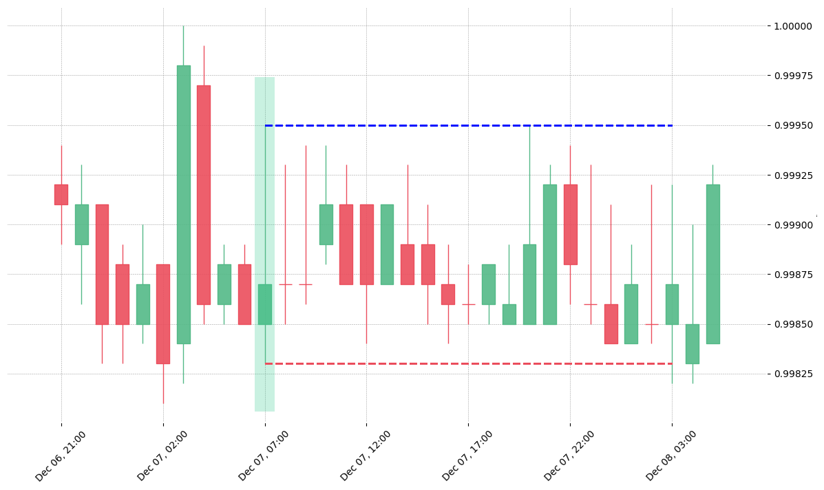 The cryptocurrency pair USDC/USDT printed a bullish Spinning Top on 2019-12-07 07:00:00. Unfortunately it invalidated on 2019-12-08 03:00:00 before the trade could trigger (it triggered the stop before entering).