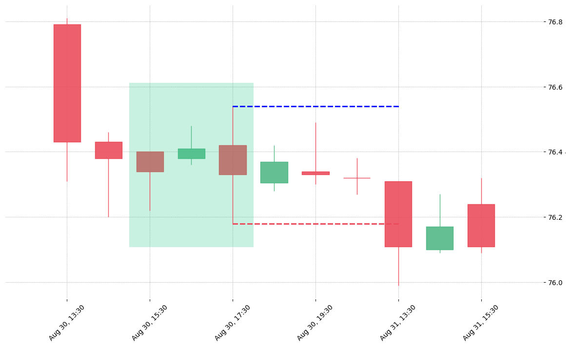The stock CINF printed a bullish Stick Sandwich on 2018-08-30 15:30:00. Unfortunately it invalidated on 2018-08-31 13:30:00 before the trade could trigger (it triggered the stop before entering).