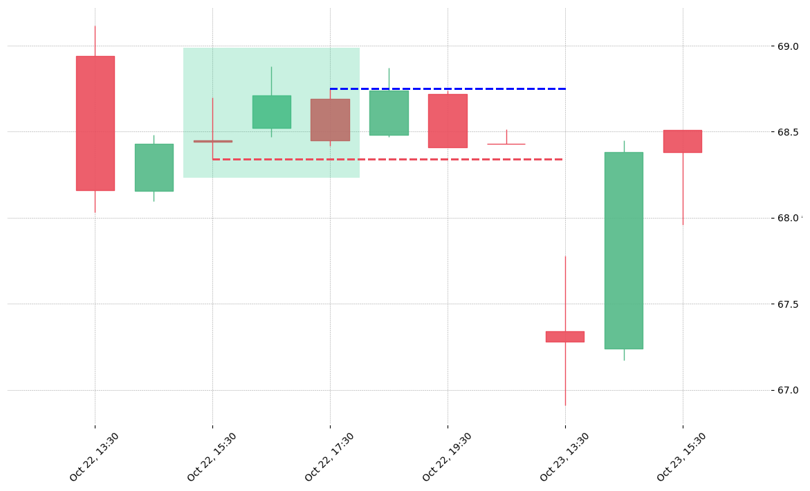 The stock KMX printed a bullish Stick Sandwich on 2018-10-22 15:30:00. Unfortunately it invalidated on 2018-10-23 13:30:00 before the trade could trigger (it triggered the stop before entering).