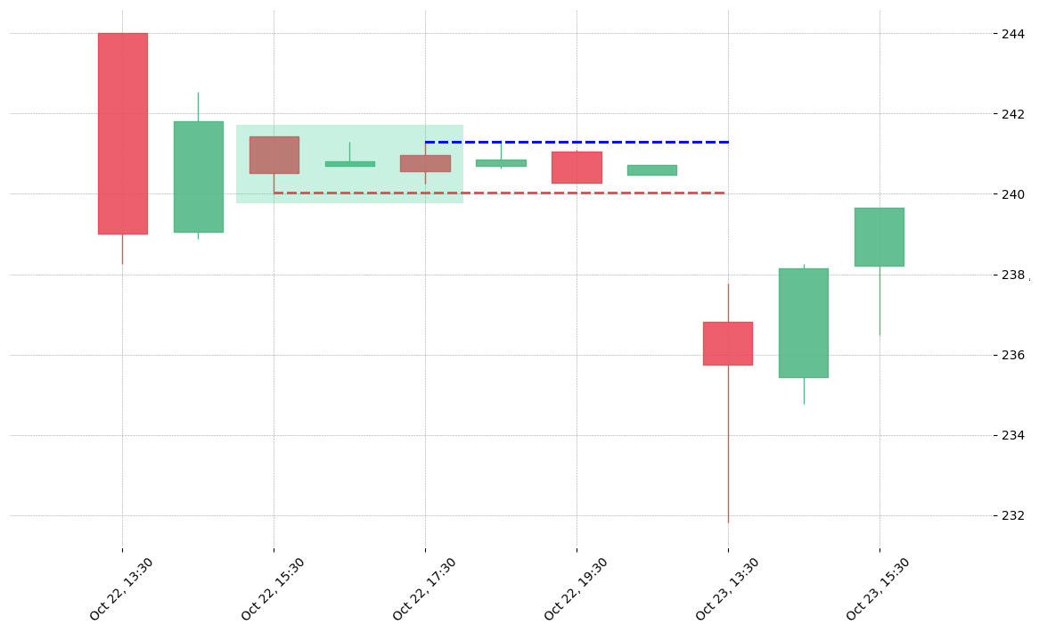 The stock TFX printed a bullish Stick Sandwich on 2018-10-22 15:30:00. Unfortunately it invalidated on 2018-10-23 13:30:00 before the trade could trigger (it triggered the stop before entering).