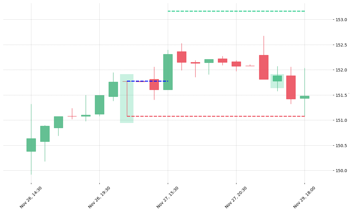 The stock CB printed a bullish Takuri on 2019-11-26 21:00:00. It confirmed on 2019-11-27 15:30:00 (meaning price closed above entry level). It retested the trade entry level on 2019-11-29 15:30:00. Then it failed to reach the 2:1 R/R target and got stopped on 2019-11-29 18:00:00.