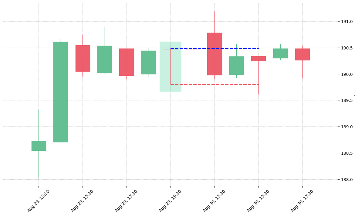 The stock CI printed a bullish Takuri on 2018-08-29 19:30:00. Unfortunately it invalidated on 2018-08-30 15:30:00 before the trade could trigger (it triggered the stop before entering).