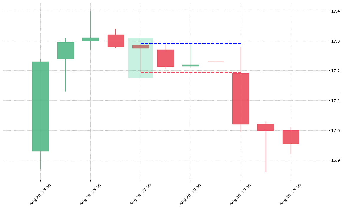 The stock COG printed a bullish Takuri on 2019-08-29 17:30:00. Unfortunately it invalidated on 2019-08-30 13:30:00 before the trade could trigger (it triggered the stop before entering).