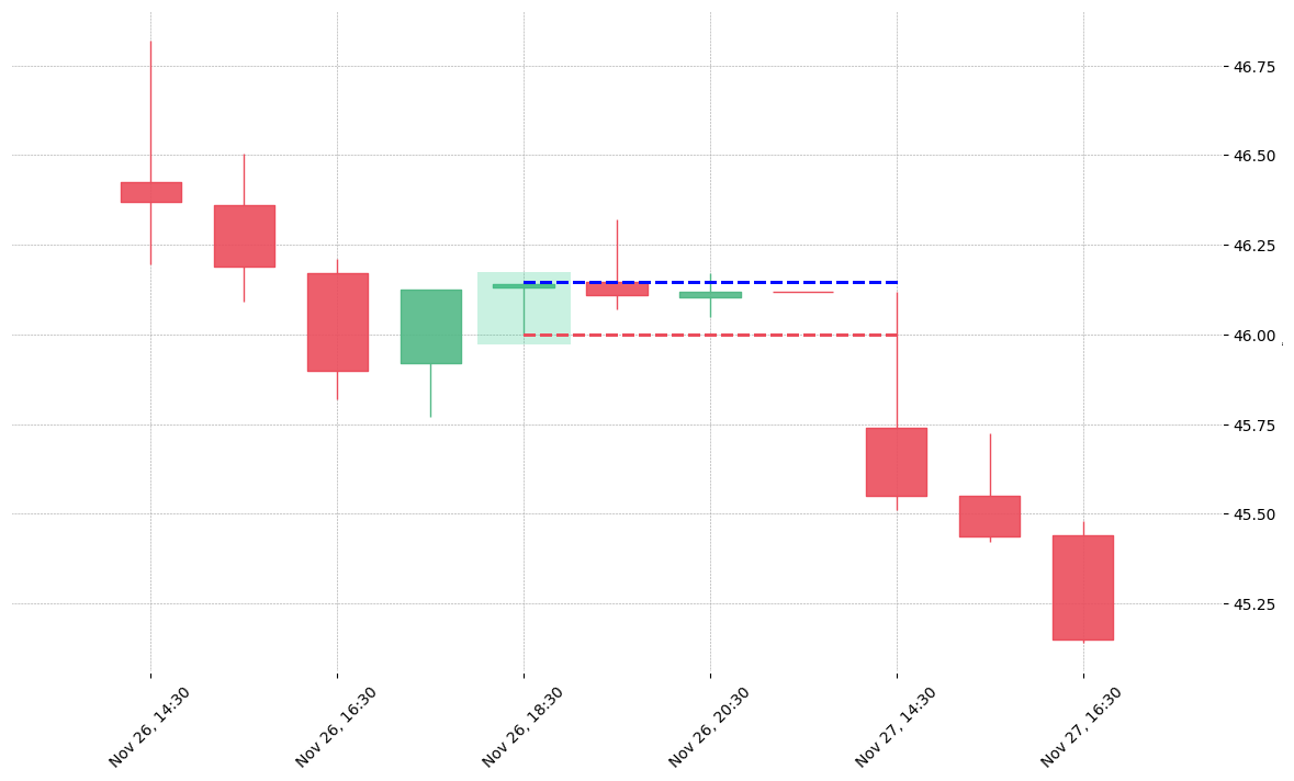 The stock TJX printed a bullish Takuri on 2018-11-26 18:30:00. Unfortunately it invalidated on 2018-11-27 14:30:00 before the trade could trigger (it triggered the stop before entering).