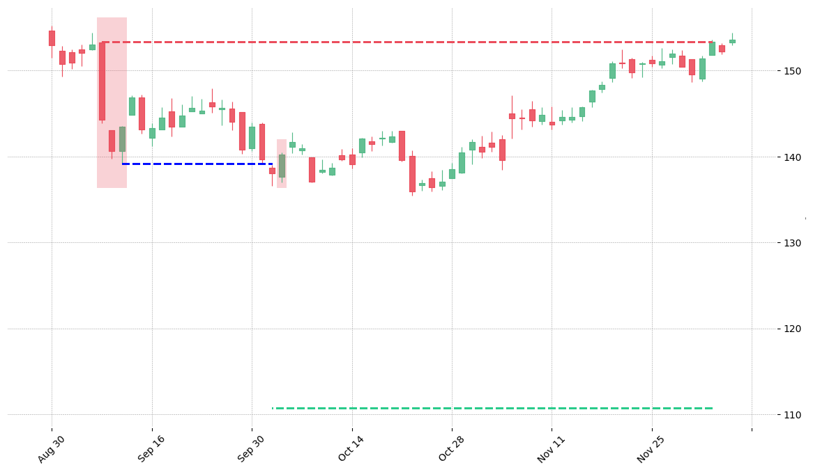 The stock STE printed a bearish Tasuki Gap on 2019-09-09. It confirmed on 2019-10-02 (meaning price closed below entry level). It retested the trade entry level on 2019-10-03. Then it failed to reach the 2:1 R/R target and got stopped on 2019-12-04.