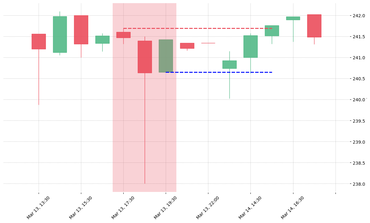 The stock WAT printed a bearish Tasuki Gap on 2019-03-13 17:30:00. Unfortunately it invalidated on 2019-03-14 15:30:00 before the trade could trigger (it triggered the stop before entering).