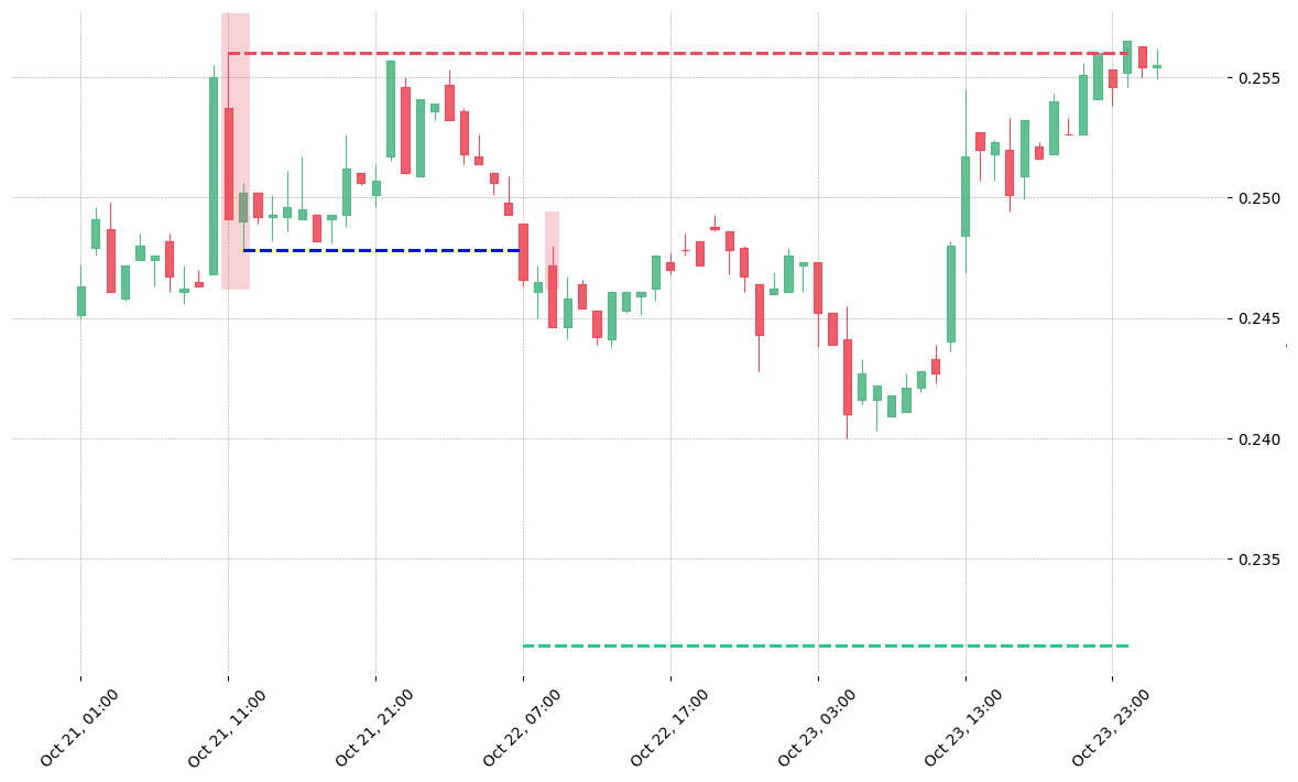 The cryptocurrency pair ETC/BNB printed a bearish Thrusting on 2019-10-21 11:00:00. It confirmed on 2019-10-22 07:00:00 (meaning price closed below entry level). It retested the trade entry level on 2019-10-22 09:00:00. Then it failed to reach the 2:1 R/R target and got stopped on 2019-10-24.