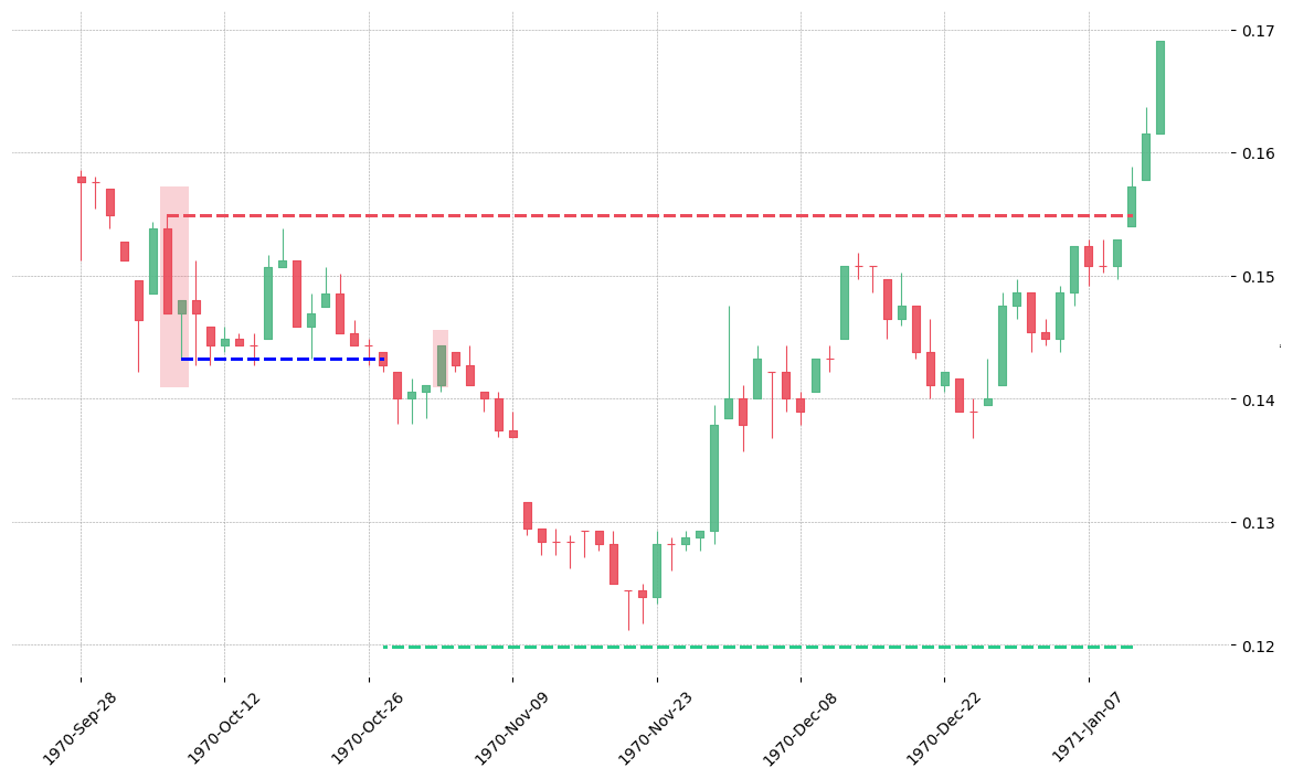 The stock RTX printed a bearish Thrusting on 1970-10-06. It confirmed on 1970-10-27 (meaning price closed below entry level). It retested the trade entry level on 1970-11-02. Then it failed to reach the 2:1 R/R target and got stopped on 1971-01-12.