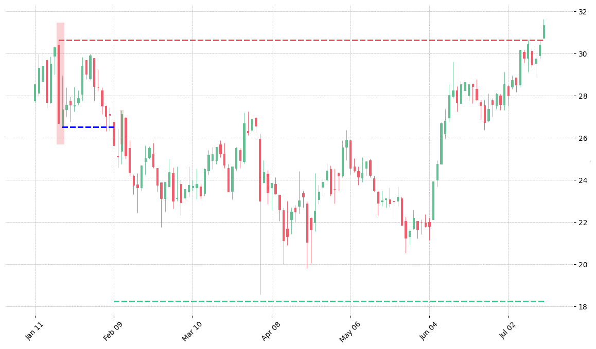 The stock SNPS printed a bearish Thrusting on 1999-01-20. It confirmed on 1999-02-09 (meaning price closed below entry level). It retested the trade entry level on 1999-02-11. Then it failed to reach the 2:1 R/R target and got stopped on 1999-07-16.