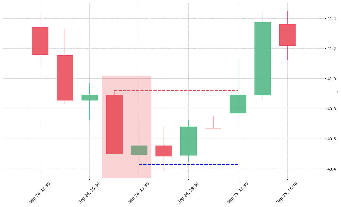 The stock IP printed a bearish Thrusting on 2019-09-24 16:30:00. Unfortunately it invalidated on 2019-09-25 13:30:00 before the trade could trigger (it triggered the stop before entering).
