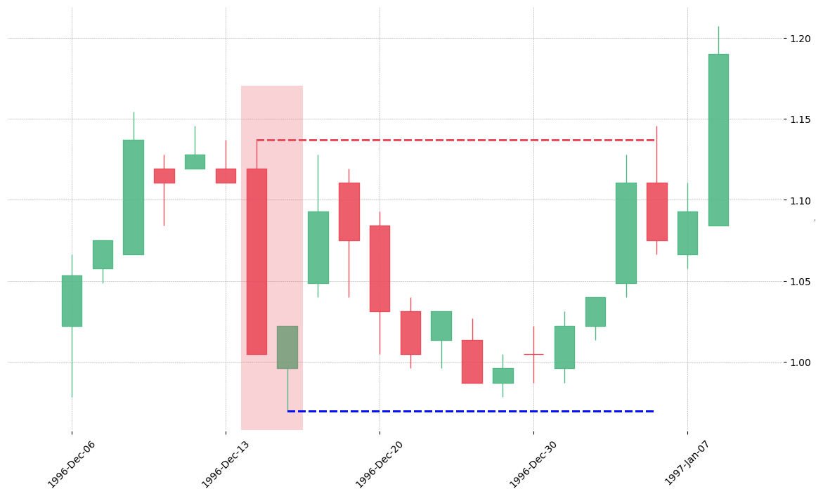 The stock NLOK printed a bearish Thrusting on 1996-12-16. Unfortunately it invalidated on 1997-01-06 before the trade could trigger (it triggered the stop before entering).