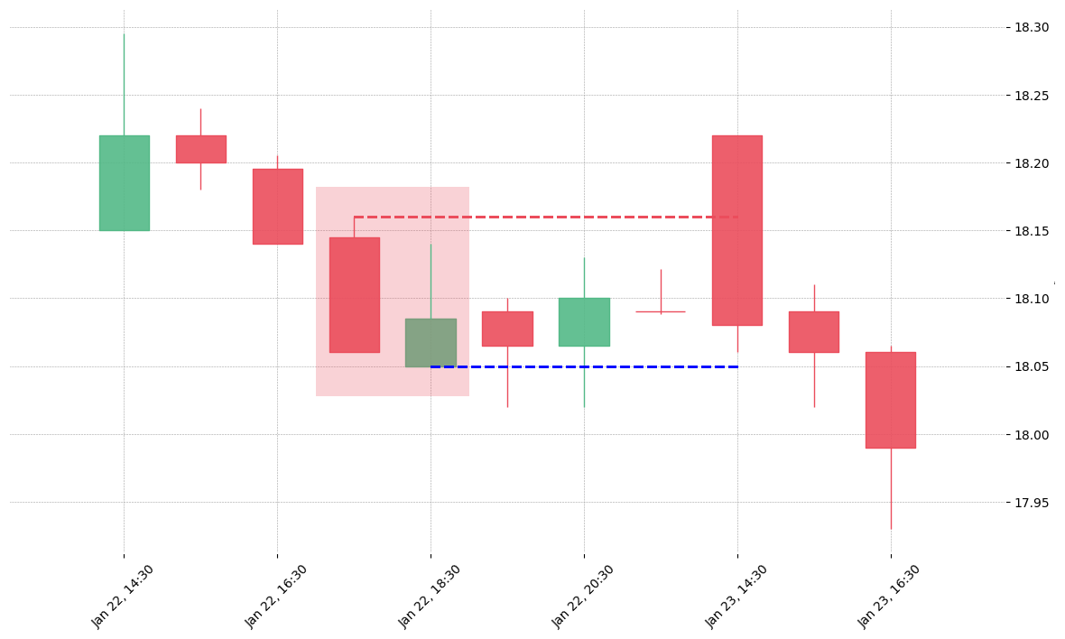 The stock WU printed a bearish Thrusting on 2019-01-22 17:30:00. Unfortunately it invalidated on 2019-01-23 14:30:00 before the trade could trigger (it triggered the stop before entering).