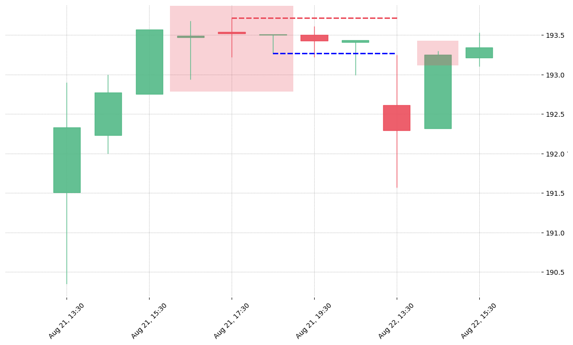 The stock MHK printed a bearish Tri Star on 2018-08-21 16:30:00. It confirmed on 2018-08-22 13:30:00 (meaning price closed below entry level). It retested the trade entry level on 2018-08-22 14:30:00. Then it successfully reached the 2:1 R/R target.