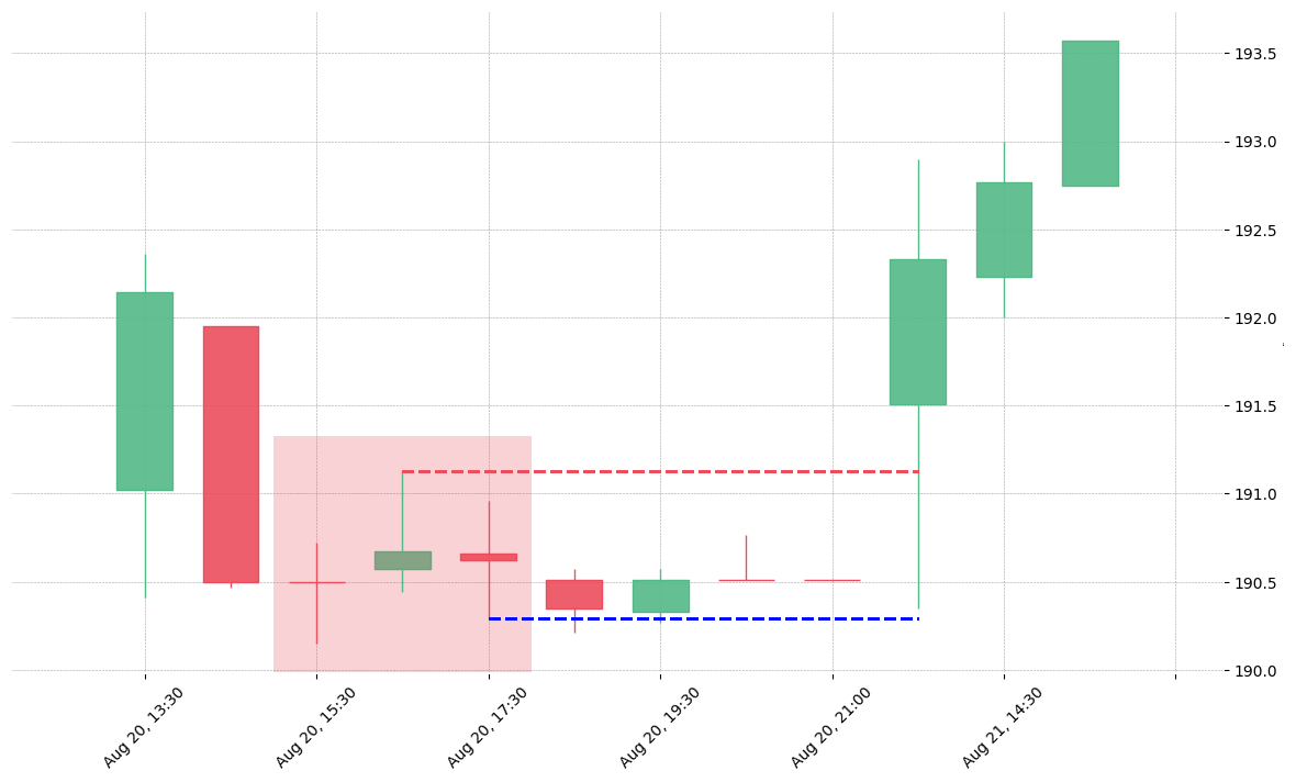 The stock MHK printed a bearish Tri Star on 2018-08-20 15:30:00. Unfortunately it invalidated on 2018-08-21 13:30:00 before the trade could trigger (it triggered the stop before entering).