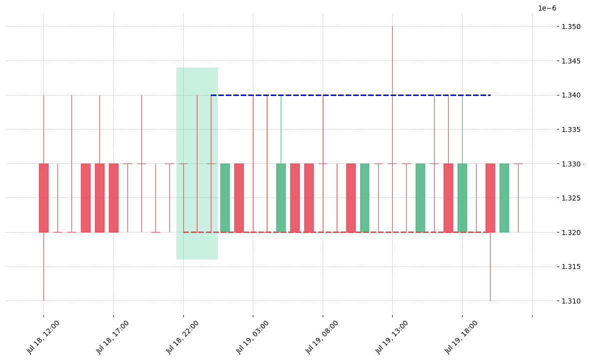 The cryptocurrency pair QKC/BTC printed a bullish Tri Star on 2019-07-18 22:00:00. Unfortunately it invalidated on 2019-07-19 20:00:00 before the trade could trigger (it triggered the stop before entering).