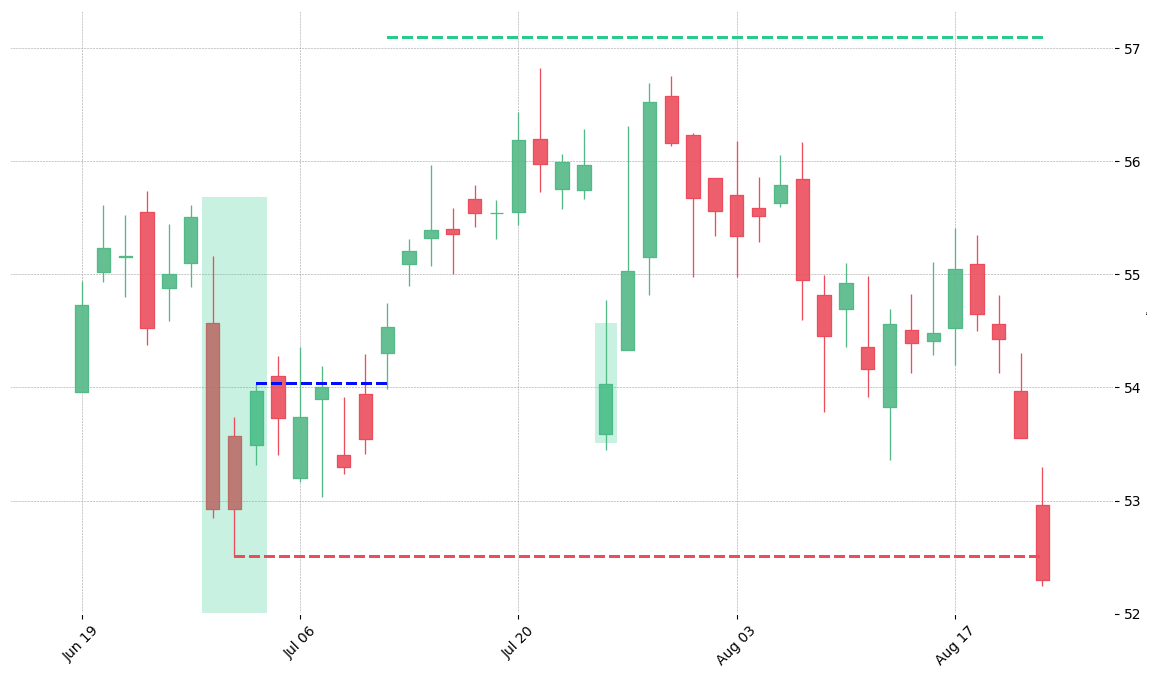 The stock ABBV printed a bullish Unique Three River on 2015-06-29. It confirmed on 2015-07-10 (meaning price closed above entry level). It retested the trade entry level on 2015-07-24. Then it failed to reach the 2:1 R/R target and got stopped on 2015-08-21.