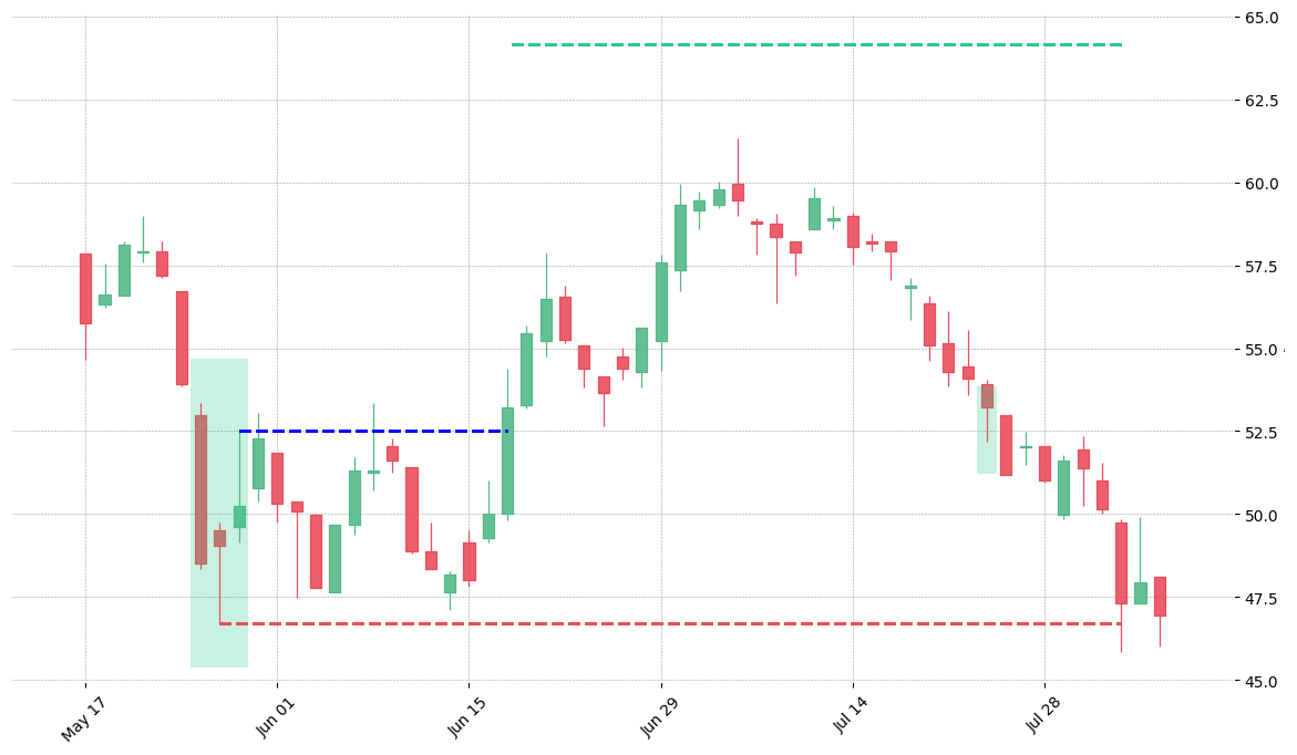 The stock KSU printed a bullish Unique Three River on 1999-05-25. It confirmed on 1999-06-17 (meaning price closed above entry level). It retested the trade entry level on 1999-07-23. Then it failed to reach the 2:1 R/R target and got stopped on 1999-08-03.