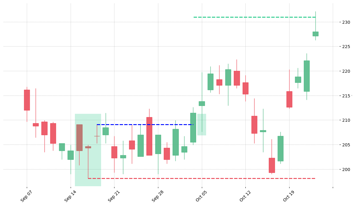 The stock C printed a bullish Unique Three River on 1999-09-15. It confirmed on 1999-10-04 (meaning price closed above entry level). It retested the trade entry level on 1999-10-05. Then it successfully reached the 2:1 R/R target.