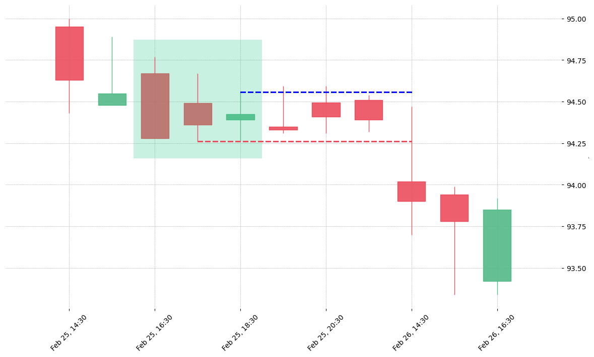 The stock ZTS printed a bullish Unique Three River on 2019-02-25 16:30:00. Unfortunately it invalidated on 2019-02-26 14:30:00 before the trade could trigger (it triggered the stop before entering).