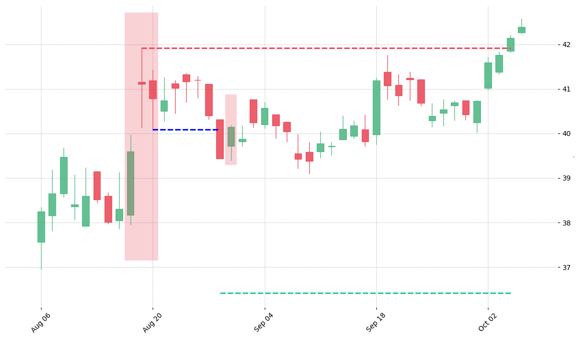 The stock BAC printed a bearish Upside Gap Two Crows on 2007-08-16. It confirmed on 2007-08-28 (meaning price closed below entry level). It retested the trade entry level on 2007-08-29. Then it failed to reach the 2:1 R/R target and got stopped on 2007-10-04.