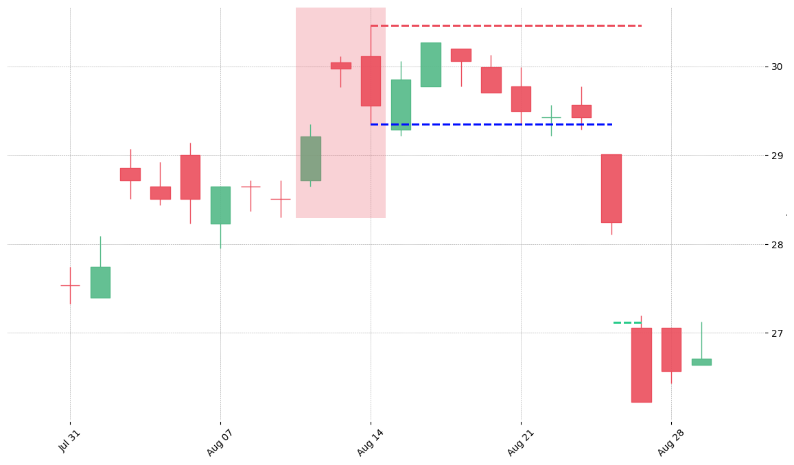 The stock NEM printed a bearish Upside Gap Two Crows on 1990-08-10. It confirmed on 1990-08-24 (meaning price closed below entry level). It retested the trade entry level on 1992-07-06. Then it successfully reached the 2:1 R/R target.