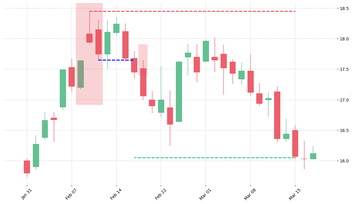 The stock AMD printed a bearish Upside Gap Two Crows on 2005-02-08. It confirmed on 2005-02-16 (meaning price closed below entry level). It retested the trade entry level on 2005-02-17. Then it successfully reached the 2:1 R/R target.
