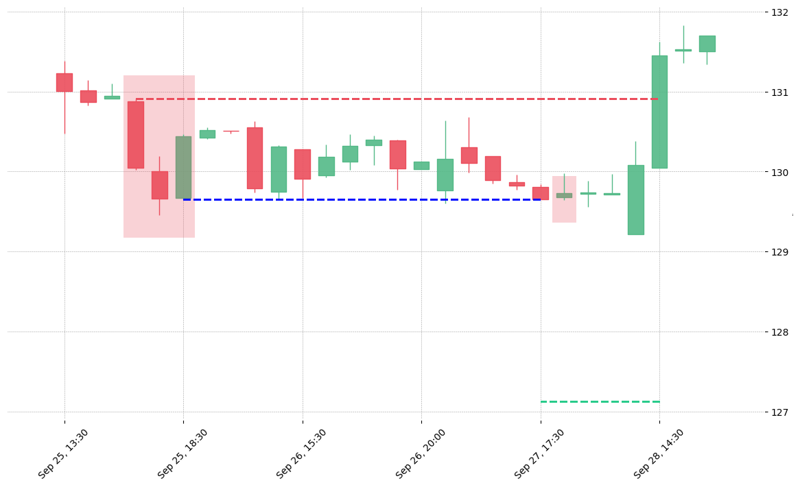 The stock ZBH printed a bearish Downside Gap Three Methods on 2018-09-25 16:30:00. It confirmed on 2018-09-27 17:30:00 (meaning price closed below entry level). It retested the trade entry level on 2018-09-27 18:30:00. Then it failed to reach the 2:1 R/R target and got stopped on 2018-09-28 14:30:00.