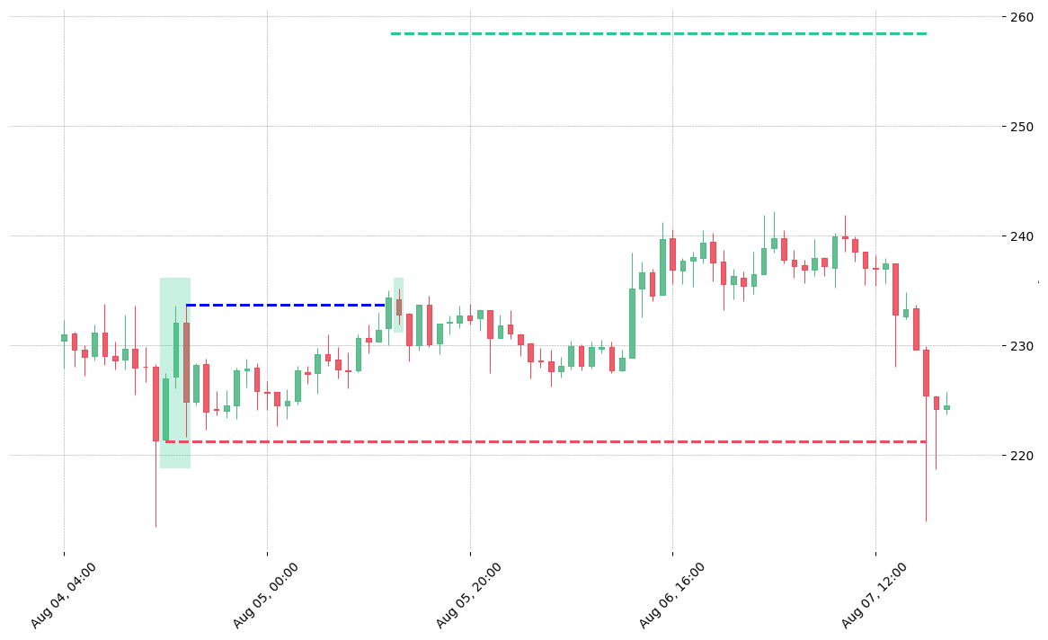 The cryptocurrency pair BSV/USDT printed a bullish Upside Gap Three Methods on 2020-08-04 14:00:00. It confirmed on 2020-08-05 12:00:00 (meaning price closed above entry level). It retested the trade entry level on 2020-08-05 13:00:00. Then it failed to reach the 2:1 R/R target and got stopped on 2020-08-07 17:00:00.