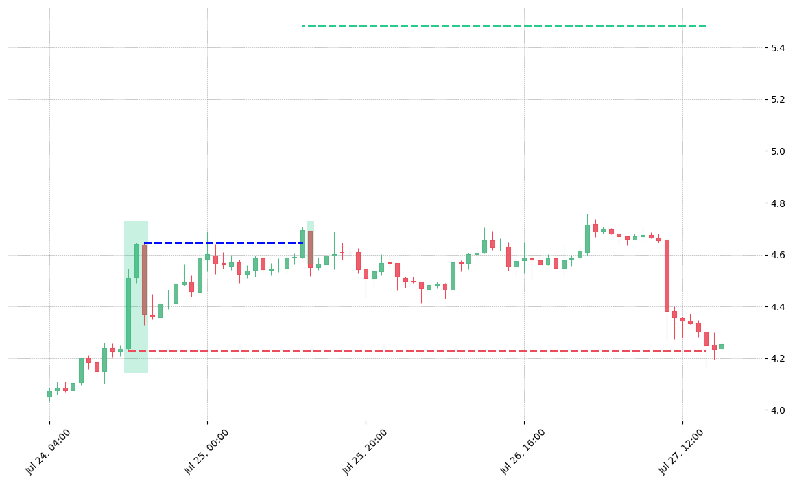 The cryptocurrency pair EOS/USDT printed a bullish Upside Gap Three Methods on 2019-07-24 14:00:00. It confirmed on 2019-07-25 12:00:00 (meaning price closed above entry level). It retested the trade entry level on 2019-07-25 13:00:00. Then it failed to reach the 2:1 R/R target and got stopped on 2019-07-27 15:00:00.
