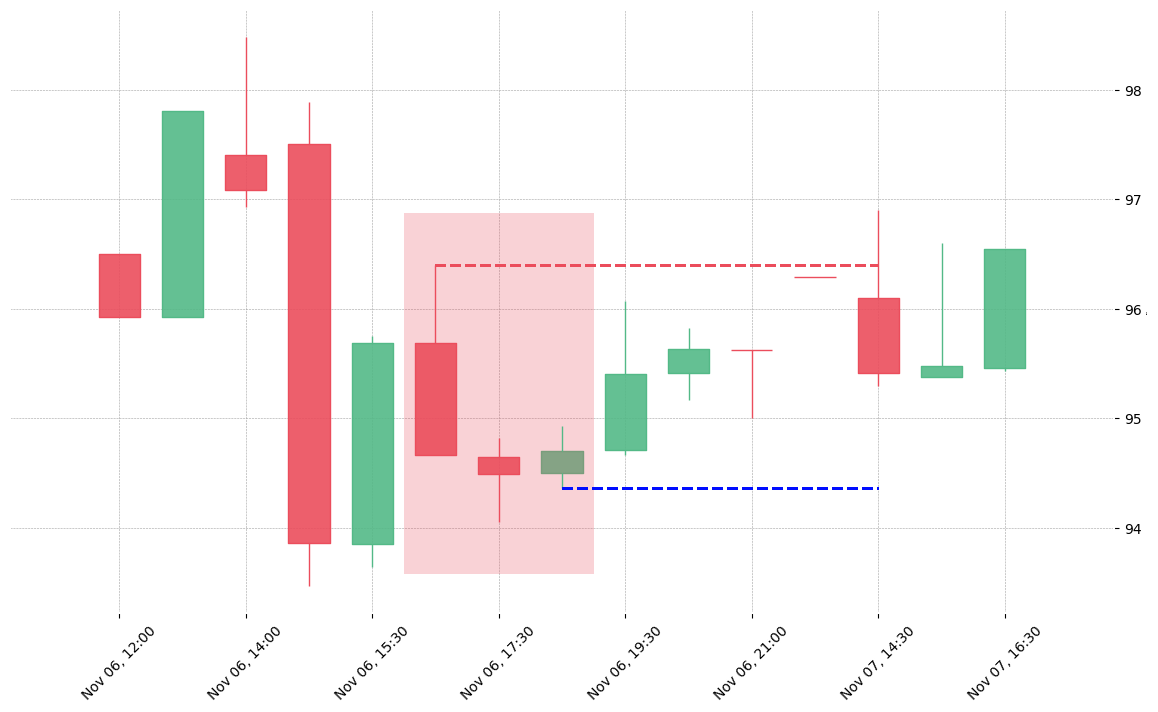 The stock MCHP printed a bearish Downside Gap Three Methods on 2019-11-06 16:30:00. Unfortunately it invalidated on 2019-11-07 14:30:00 before the trade could trigger (it triggered the stop before entering).