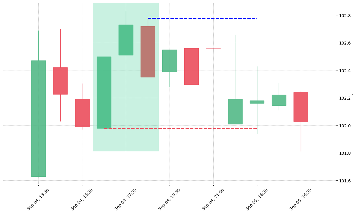The stock FRC printed a bullish Upside Gap Three Methods on 2018-09-04 16:30:00. Unfortunately it invalidated on 2018-09-05 14:30:00 before the trade could trigger (it triggered the stop before entering).
